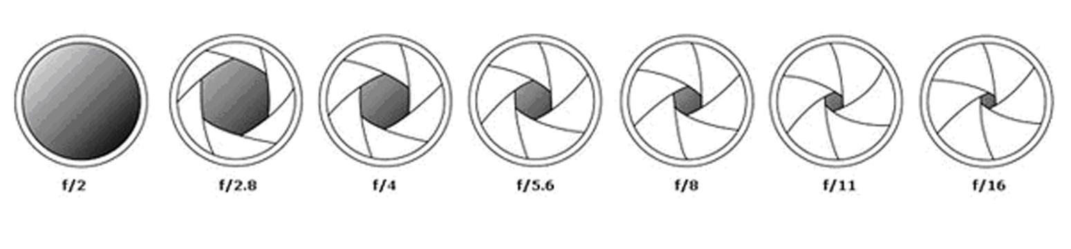 числа диафрагмы